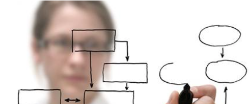 Creating and Analyzing Process Maps image