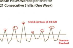 Using Run Charts image